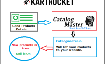 I will list your products to KARTROCKET. Ecommerce listing by catalogmaster Delhi.